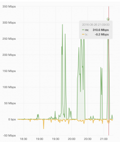 Internet traffic graph peaking at 310Mbit/sec
