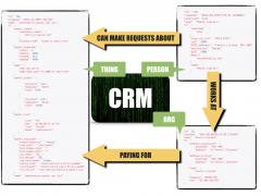 Simplified database schema of how Faelix implemented its CRM as a CMDB.